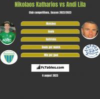 Nikolaos Katharios vs Andi Lila h2h player stats