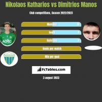 Nikolaos Katharios vs Dimitrios Manos h2h player stats