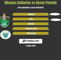 Nikolaos Katharios vs Dusan Pantelic h2h player stats