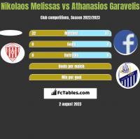 Nikolaos Melissas vs Athanasios Garavelis h2h player stats
