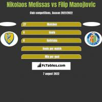 Nikolaos Melissas vs Filip Manojlovic h2h player stats