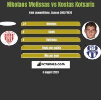 Nikolaos Melissas vs Kostas Kotsaris h2h player stats