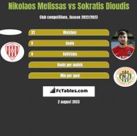 Nikolaos Melissas vs Sokratis Dioudis h2h player stats