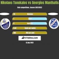 Nikolaos Tsoukalos vs Georgios Manthatis h2h player stats