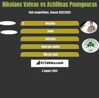 Nikolaos Vafeas vs Achilleas Poungouras h2h player stats