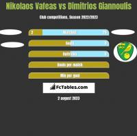 Nikolaos Vafeas vs Dimitrios Giannoulis h2h player stats