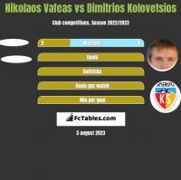 Nikolaos Vafeas vs Dimitrios Kolovetsios h2h player stats