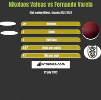Nikolaos Vafeas vs Fernando Varela h2h player stats