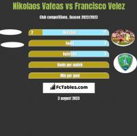 Nikolaos Vafeas vs Francisco Velez h2h player stats