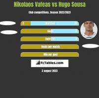 Nikolaos Vafeas vs Hugo Sousa h2h player stats