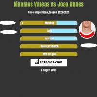 Nikolaos Vafeas vs Joao Nunes h2h player stats