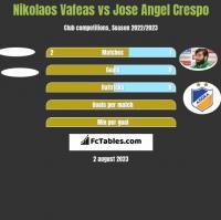 Nikolaos Vafeas vs Jose Angel Crespo h2h player stats