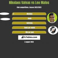 Nikolaos Vafeas vs Leo Matos h2h player stats
