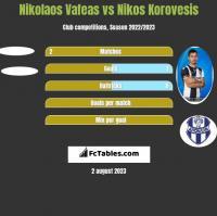 Nikolaos Vafeas vs Nikos Korovesis h2h player stats