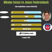 Nikolas Sessa vs Jonas Foehrenbach h2h player stats