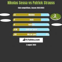 Nikolas Sessa vs Patrick Strauss h2h player stats