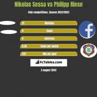 Nikolas Sessa vs Philipp Riese h2h player stats