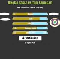 Nikolas Sessa vs Tom Baumgart h2h player stats
