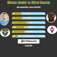 Nikolas Spalek vs Alfred Duncan h2h player stats