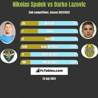 Nikolas Spalek vs Darko Lazovic h2h player stats