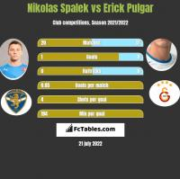 Nikolas Spalek vs Erick Pulgar h2h player stats