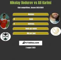 Nikolay Bodurov vs Ali Karimi h2h player stats