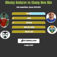 Nikolay Bodurov vs Chang-Woo Rim h2h player stats