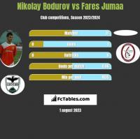 Nikolay Bodurov vs Fares Jumaa h2h player stats