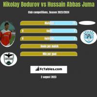 Nikolay Bodurov vs Hussain Abbas Juma h2h player stats