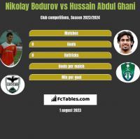 Nikolay Bodurov vs Hussain Abdul Ghani h2h player stats