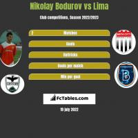 Nikolay Bodurov vs Lima h2h player stats