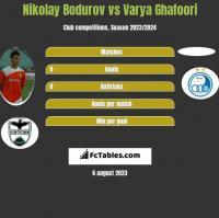 Nikolay Bodurov vs Varya Ghafoori h2h player stats