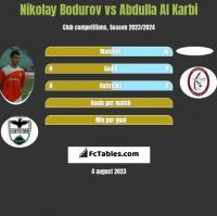 Nikolay Bodurov vs Abdulla Al Karbi h2h player stats