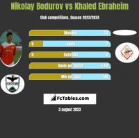 Nikolay Bodurov vs Khaled Ebraheim h2h player stats