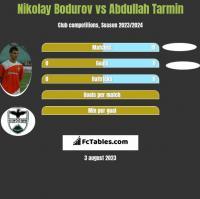Nikolay Bodurov vs Abdullah Tarmin h2h player stats