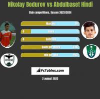 Nikolay Bodurov vs Abdulbaset Hindi h2h player stats
