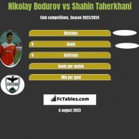 Nikolay Bodurov vs Shahin Taherkhani h2h player stats