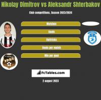 Nikolay Dimitrov vs Aleksandr Shterbakov h2h player stats