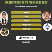 Nikolay Dimitrov vs Aleksandr Zuev h2h player stats