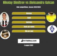 Nikolay Dimitrov vs Aleksandru Gatcan h2h player stats