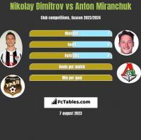 Nikolay Dimitrov vs Anton Miranchuk h2h player stats