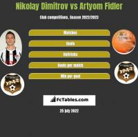 Nikolay Dimitrov vs Artyom Fidler h2h player stats