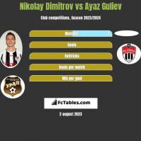 Nikolay Dimitrov vs Ayaz Guliev h2h player stats