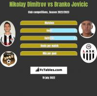 Nikolay Dimitrov vs Branko Jovicic h2h player stats