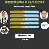 Nikolay Dimitrov vs Daler Kuzyaev h2h player stats