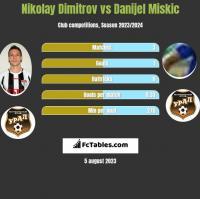 Nikolay Dimitrov vs Danijel Miskic h2h player stats