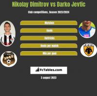 Nikolay Dimitrov vs Darko Jevtic h2h player stats
