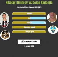 Nikolay Dimitrov vs Dejan Radonjić h2h player stats