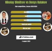 Nikolay Dimitrov vs Denys Kułakow h2h player stats