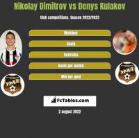Nikolay Dimitrov vs Denys Kulakov h2h player stats